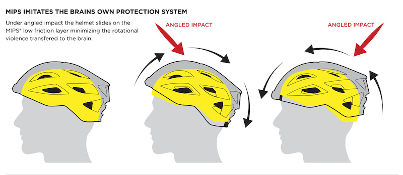 What Is Mips Helmet Technology